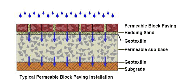 cross-section-diagrame-of-permeable-block-paving-installation